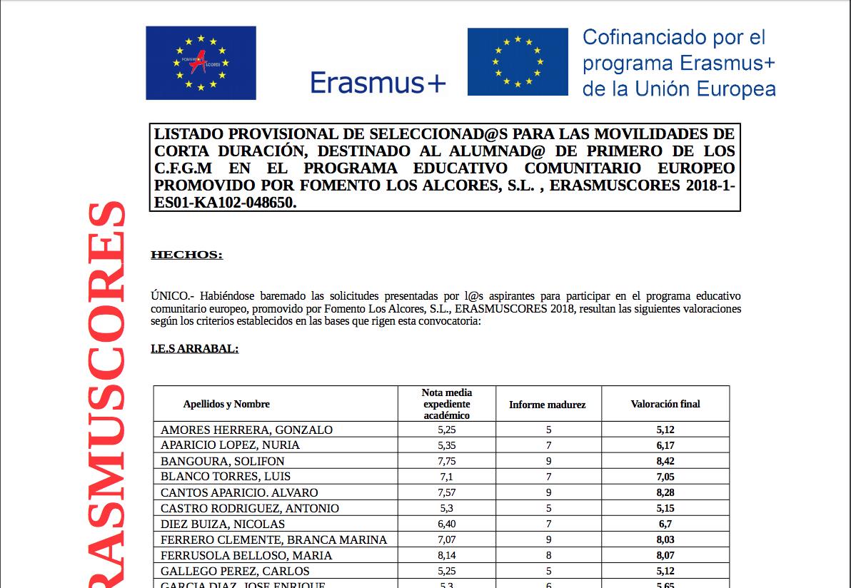 Listado provisional de seleccionados en la Erasmuscores